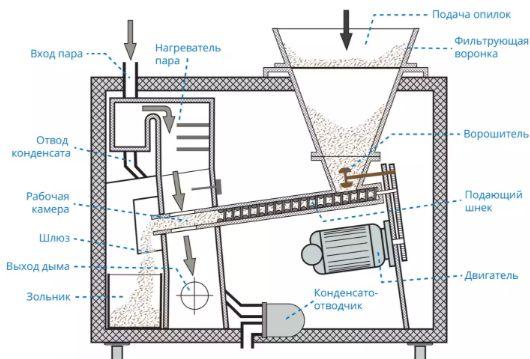 Принципиальная схема промышленного универсального дымогенератора
