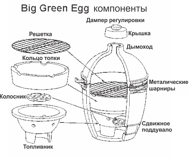 Компоненты барбекю Big Green Egg