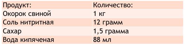 список продуктов для копчения окорока
